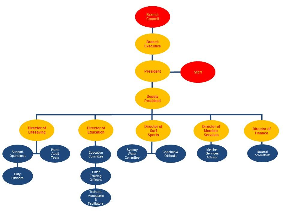 Org Chart.pptx