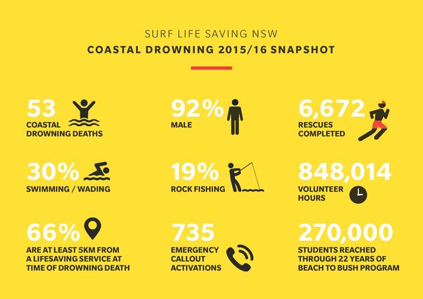 coastal-safety-report_card-x600